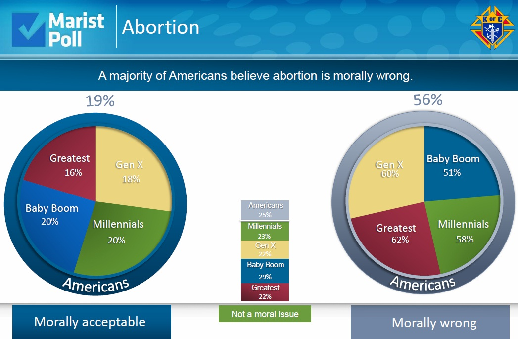 abortion morally acceptable or not The moral permissibility of abortion abortion is not morally the example of self-defense is one area that it is acceptable for one person to kill another.