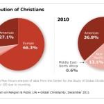 Nuovo studio: il cristianesimo è la religione più diffusa e non ha confini