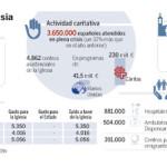 Spagna: la Chiesa cattolica permette un risparmio sociale di 20 miliardi