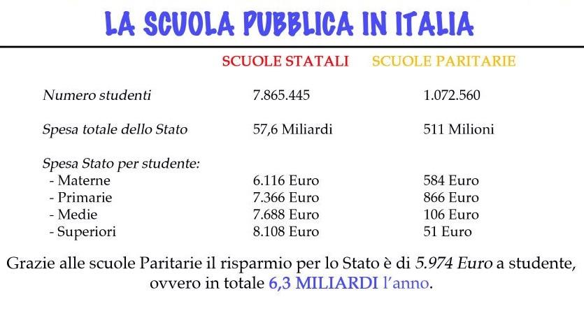 scuola italia