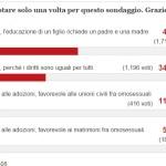 """I lettori de """"Il Fatto Quotidiano"""" votano contro le adozioni gay"""