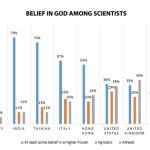 Nuovo studio: la maggioranza degli scienziati crede in Dio