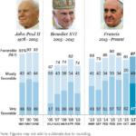 L'87% dei cattolici USA sostiene Francesco (e il 52% ha votato Trump)