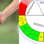 La differenza tra metodi naturali e contraccettivi