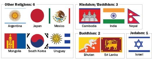 Bandiere altre religioni