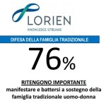 Gli italiani contrari al ddl Cirinnà, il 76% sostiene la famiglia uomo-donna