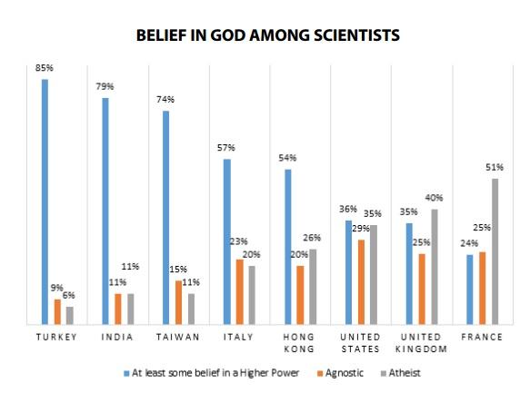 scienziati credenti
