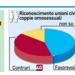 Gli italiani restano contrari al ddl Cirinnà