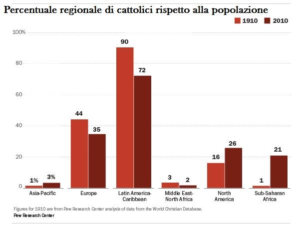 pew-percentuale cattolici