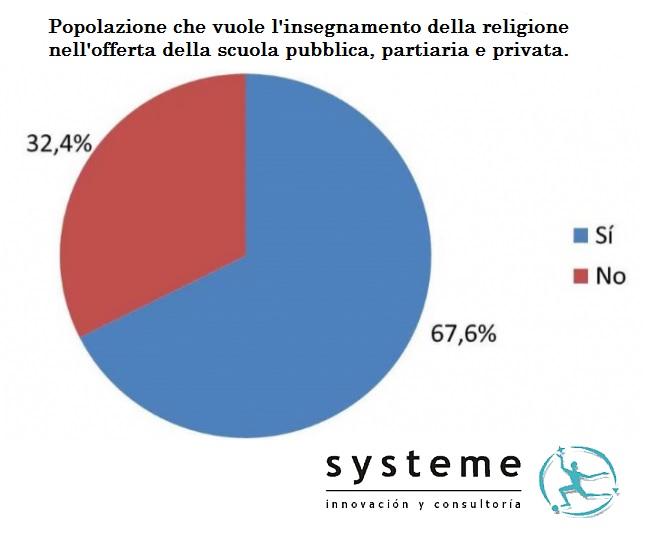 spagna religione