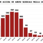 Chiesa e abusi sessuali, drasticamente diminuiti dal 2002