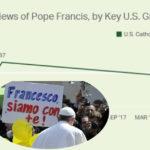 Abusi nella Chiesa: l'80% dei cattolici praticanti ammira Francesco