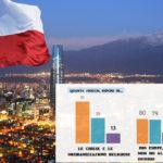 In Cile sono arrabbiati con i vescovi, non con Dio: solo il 12% è non credente