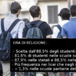 Tiene l'ora di religione: scelta dall'88,5% degli studenti