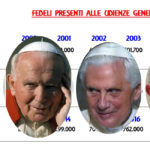 Nel 2018 più fedeli per Francesco rispetto ai predecessori: nessuna fuga